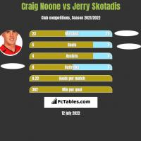 Craig Noone vs Jerry Skotadis h2h player stats