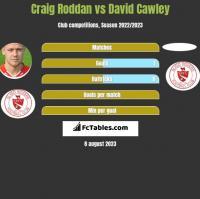 Craig Roddan vs David Cawley h2h player stats