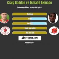 Craig Roddan vs Ismahil Akinade h2h player stats