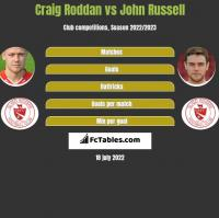 Craig Roddan vs John Russell h2h player stats