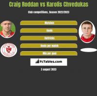 Craig Roddan vs Karolis Chvedukas h2h player stats