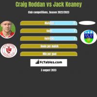 Craig Roddan vs Jack Keaney h2h player stats