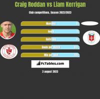 Craig Roddan vs Liam Kerrigan h2h player stats