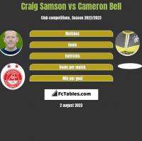 Craig Samson vs Cameron Bell h2h player stats