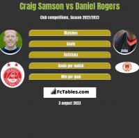 Craig Samson vs Daniel Rogers h2h player stats