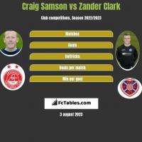 Craig Samson vs Zander Clark h2h player stats