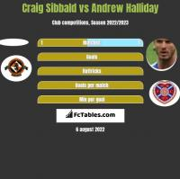 Craig Sibbald vs Andrew Halliday h2h player stats