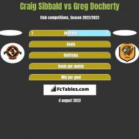 Craig Sibbald vs Greg Docherty h2h player stats