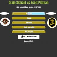 Craig Sibbald vs Scott Pittman h2h player stats
