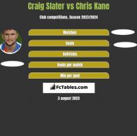 Craig Slater vs Chris Kane h2h player stats