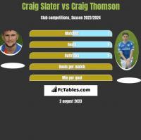 Craig Slater vs Craig Thomson h2h player stats