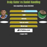 Craig Slater vs Daniel Handling h2h player stats