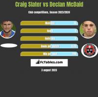 Craig Slater vs Declan McDaid h2h player stats