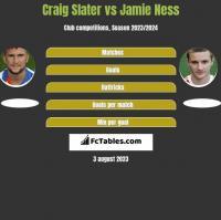 Craig Slater vs Jamie Ness h2h player stats