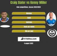 Craig Slater vs Kenny Miller h2h player stats