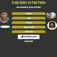 Craig Slater vs Paul Paton h2h player stats