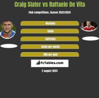 Craig Slater vs Raffaele De Vita h2h player stats