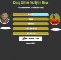 Craig Slater vs Ryan Dow h2h player stats