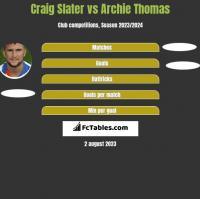 Craig Slater vs Archie Thomas h2h player stats