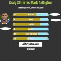 Craig Slater vs Mark Gallagher h2h player stats
