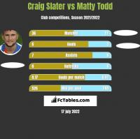 Craig Slater vs Matty Todd h2h player stats
