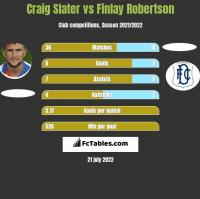 Craig Slater vs Finlay Robertson h2h player stats