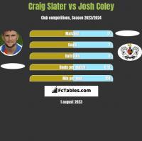Craig Slater vs Josh Coley h2h player stats