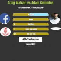 Craig Watson vs Adam Cummins h2h player stats