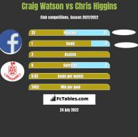Craig Watson vs Chris Higgins h2h player stats