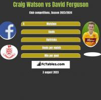 Craig Watson vs David Ferguson h2h player stats