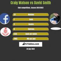 Craig Watson vs David Smith h2h player stats