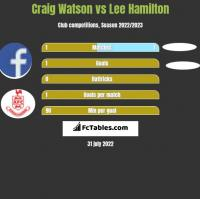 Craig Watson vs Lee Hamilton h2h player stats