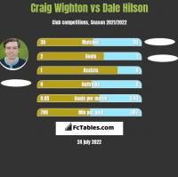 Craig Wighton vs Dale Hilson h2h player stats