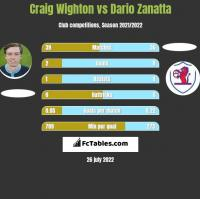 Craig Wighton vs Dario Zanatta h2h player stats