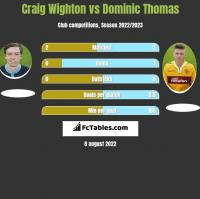 Craig Wighton vs Dominic Thomas h2h player stats