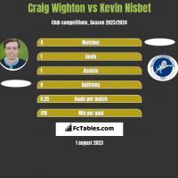 Craig Wighton vs Kevin Nisbet h2h player stats
