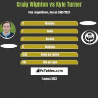 Craig Wighton vs Kyle Turner h2h player stats