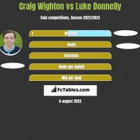 Craig Wighton vs Luke Donnelly h2h player stats