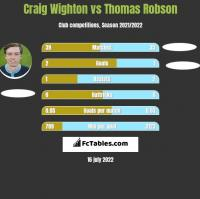 Craig Wighton vs Thomas Robson h2h player stats