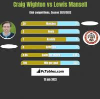 Craig Wighton vs Lewis Mansell h2h player stats