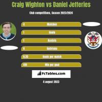 Craig Wighton vs Daniel Jefferies h2h player stats