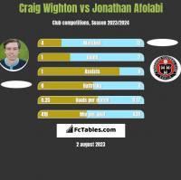 Craig Wighton vs Jonathan Afolabi h2h player stats