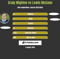 Craig Wighton vs Lewis McCann h2h player stats