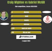 Craig Wighton vs Gabriel McGill h2h player stats