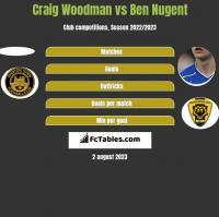 Craig Woodman vs Ben Nugent h2h player stats