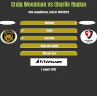 Craig Woodman vs Charlie Raglan h2h player stats