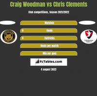 Craig Woodman vs Chris Clements h2h player stats