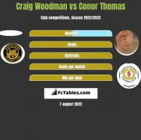 Craig Woodman vs Conor Thomas h2h player stats
