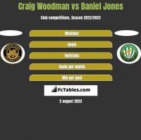 Craig Woodman vs Daniel Jones h2h player stats