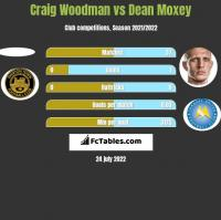 Craig Woodman vs Dean Moxey h2h player stats